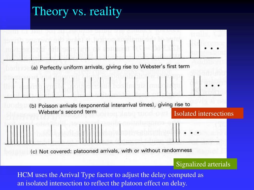 Theory vs. reality