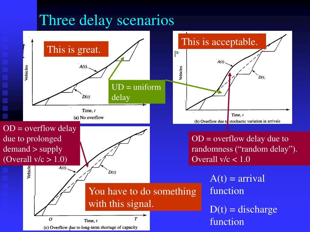 Three delay scenarios