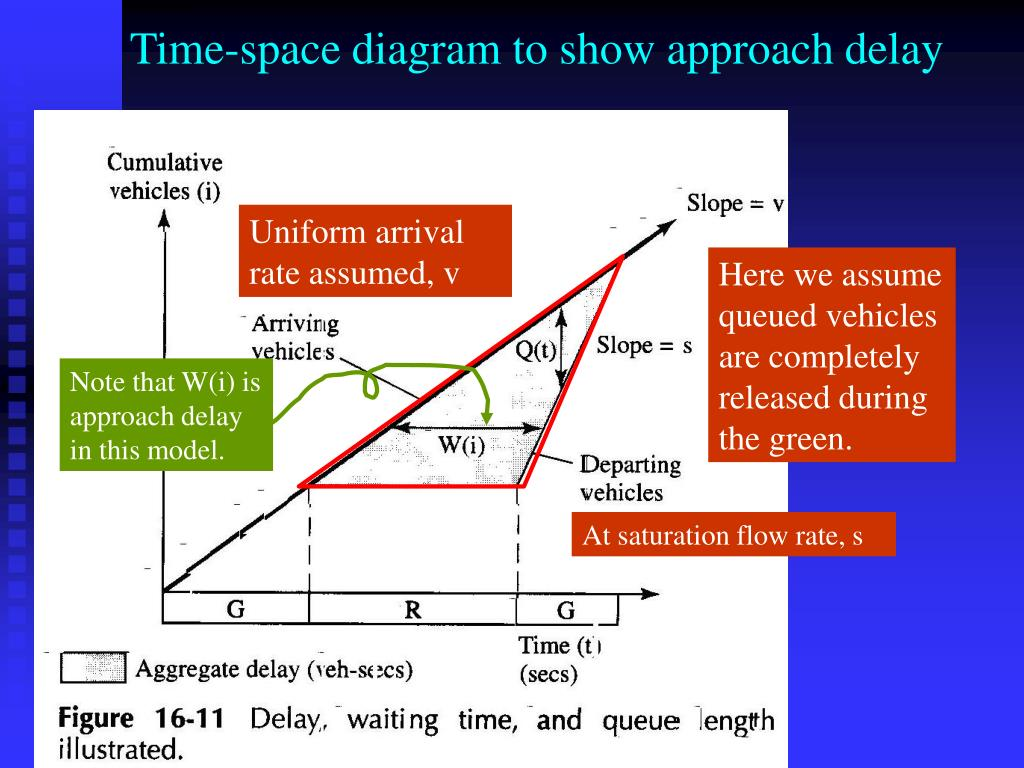 Time-space diagram to show approach delay