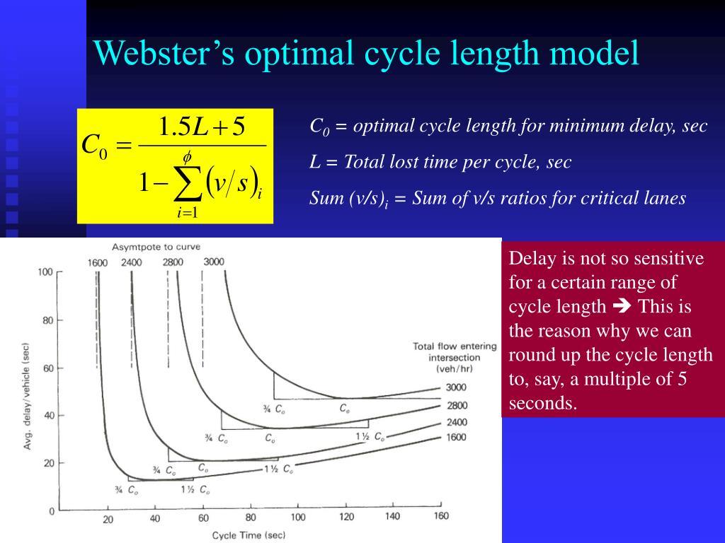 Webster's optimal cycle length model