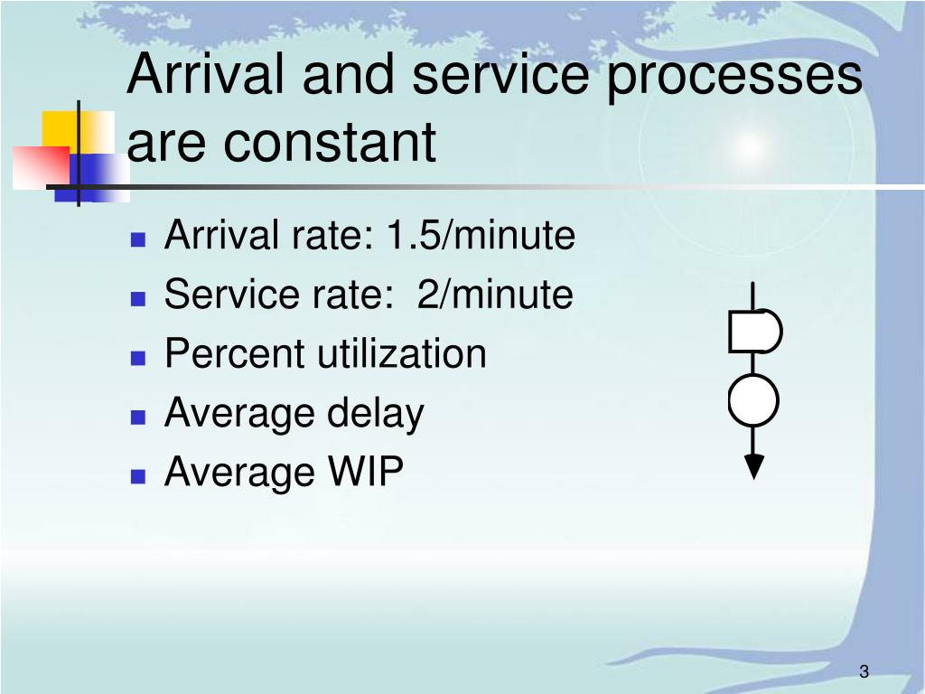 Arrival and service processes are constant
