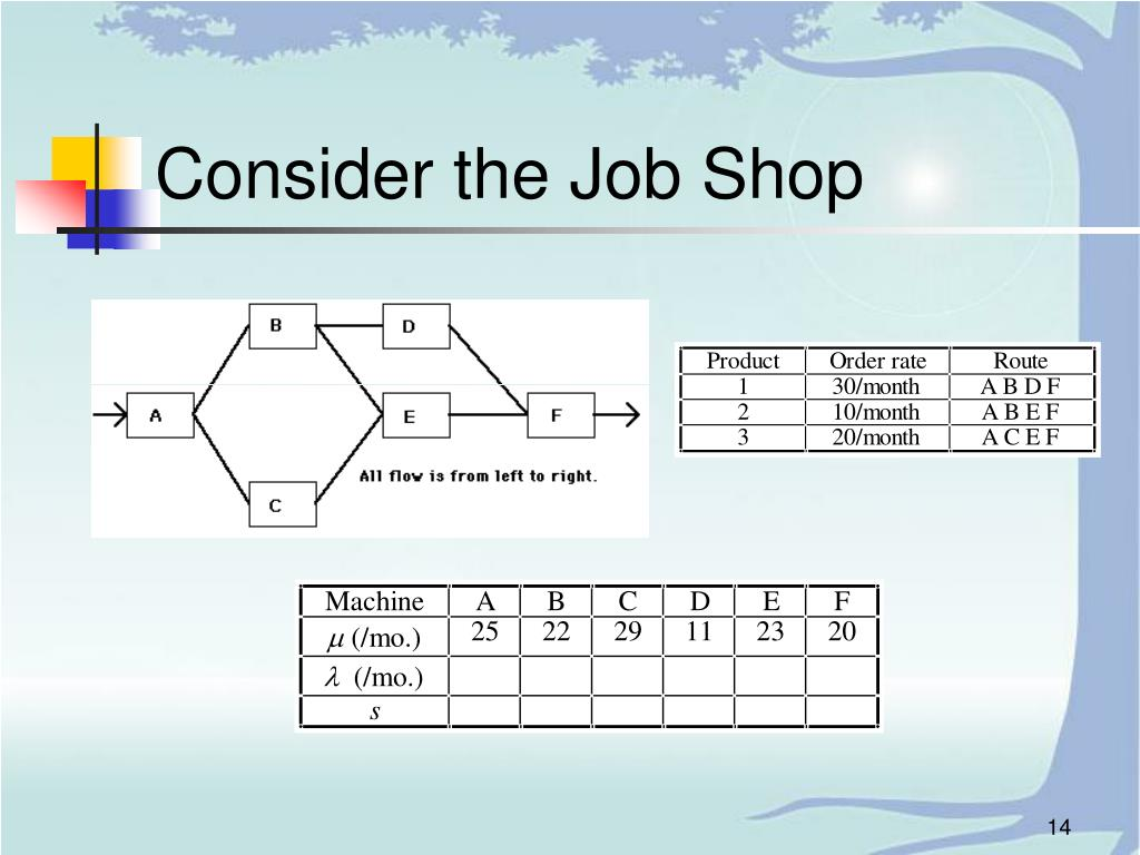 Consider the Job Shop