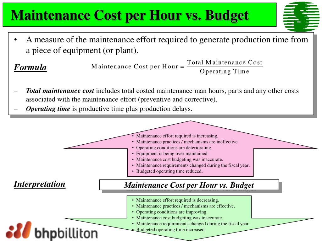 Maintenance Cost per Hour vs. Budget