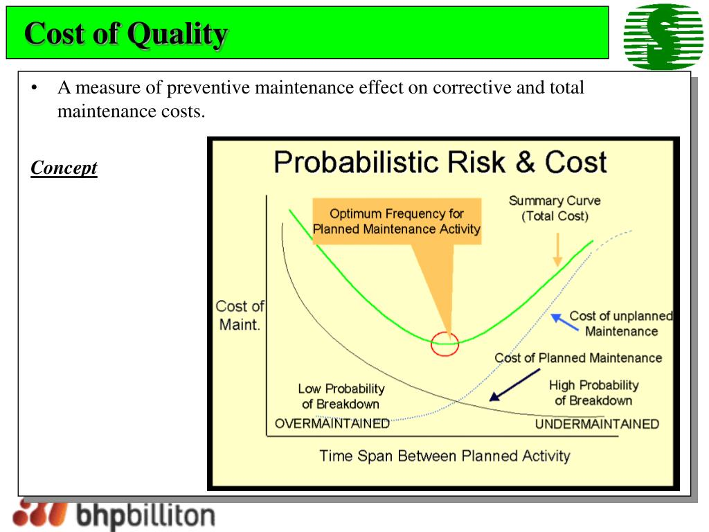 Cost of Quality
