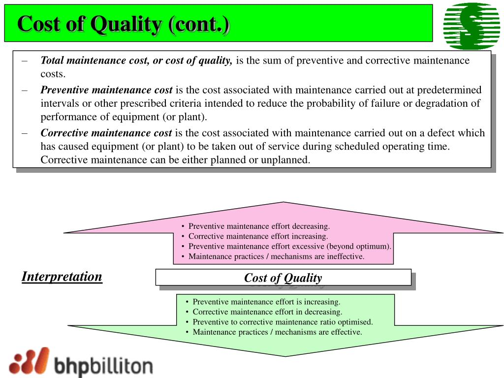 Cost of Quality (cont.)