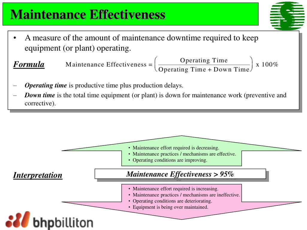 Maintenance Effectiveness
