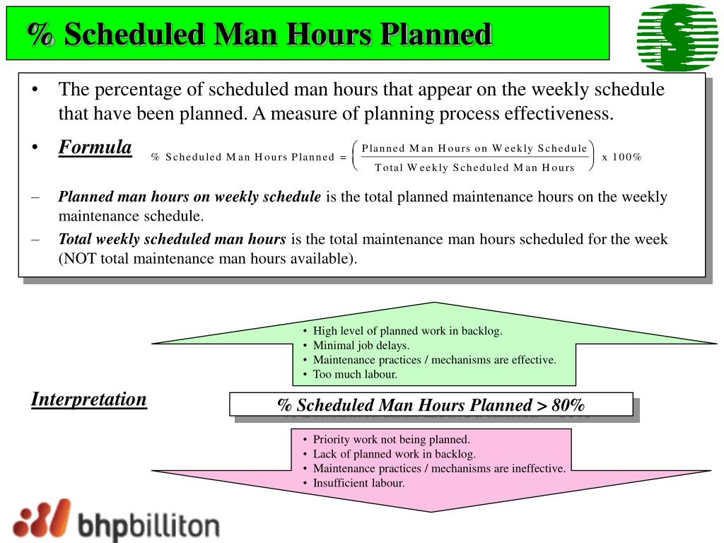 % Scheduled Man Hours Planned