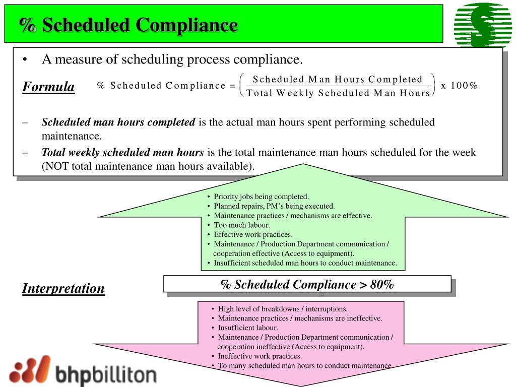 % Scheduled Compliance