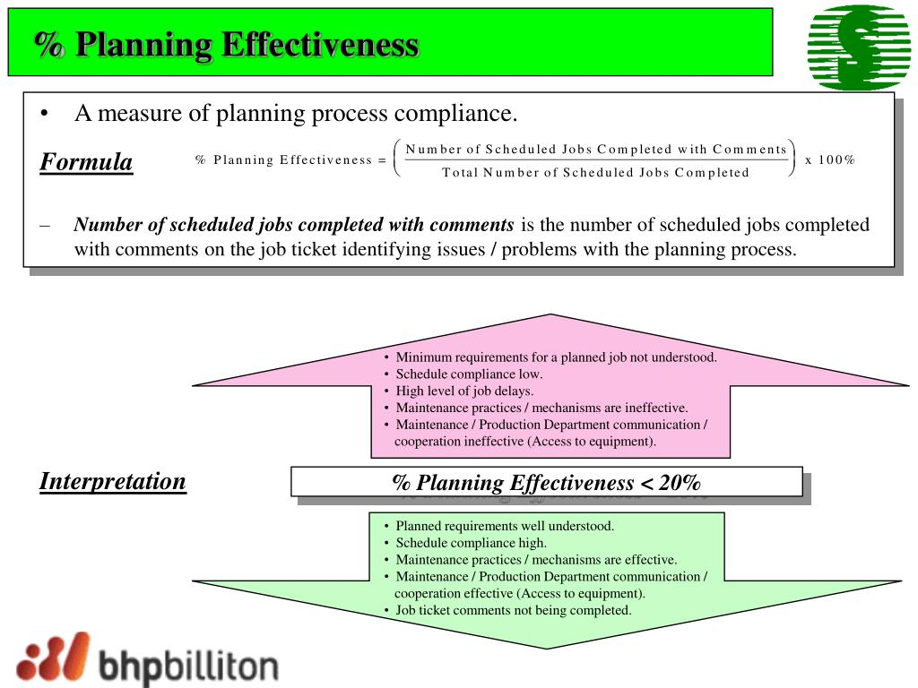 % Planning Effectiveness