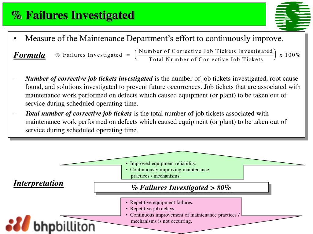 % Failures Investigated