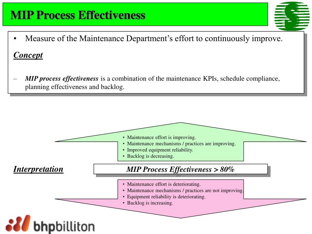 MIP Process Effectiveness