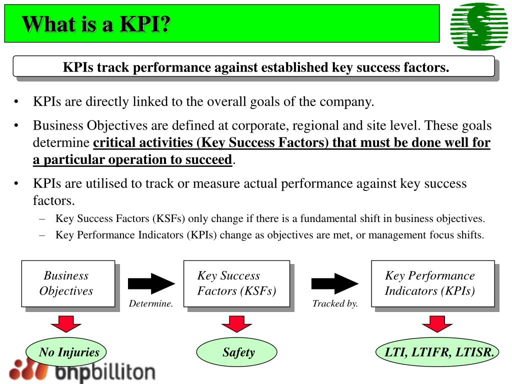 What is a KPI?