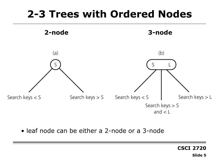 2-3 Trees with Ordered Nodes