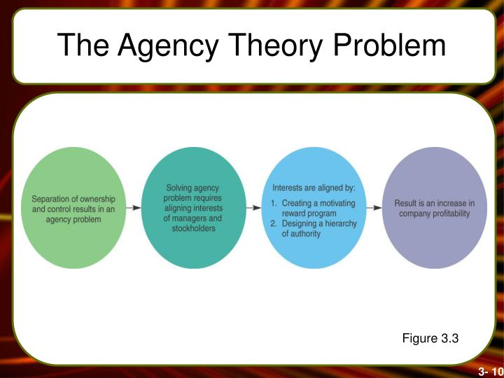 The Agency Theory Problem