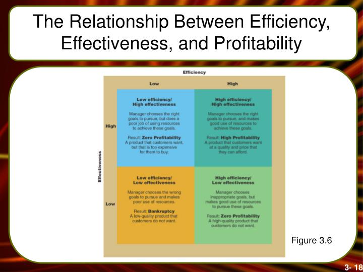 The Relationship Between Efficiency, Effectiveness, and Profitability