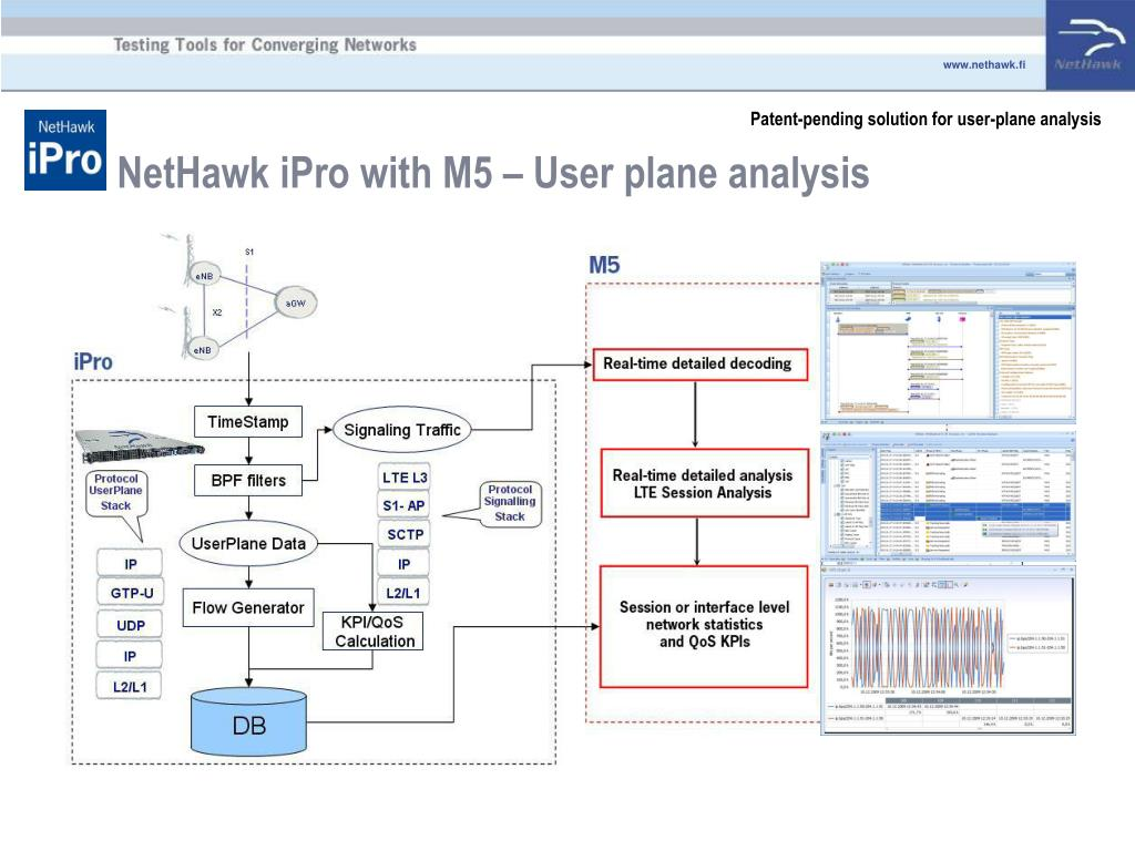 Patent-pending solution for user-plane analysis