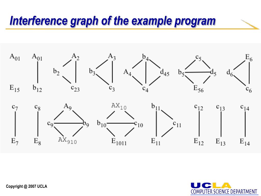 Interference graph of the example program