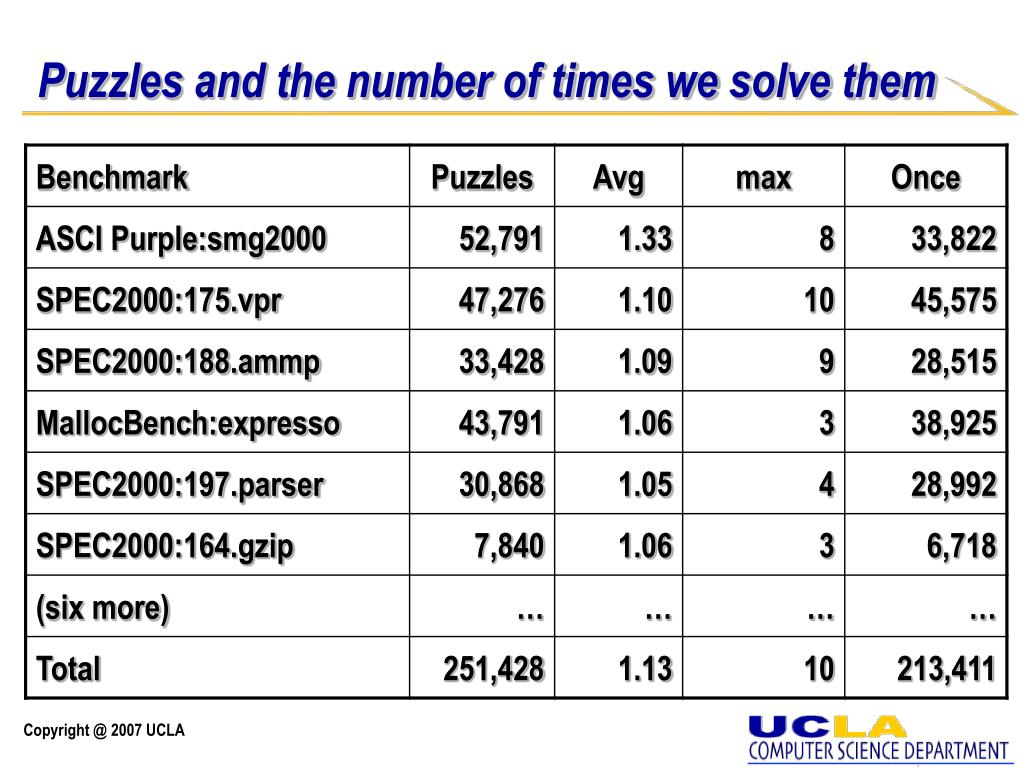 Puzzles and the number of times we solve them