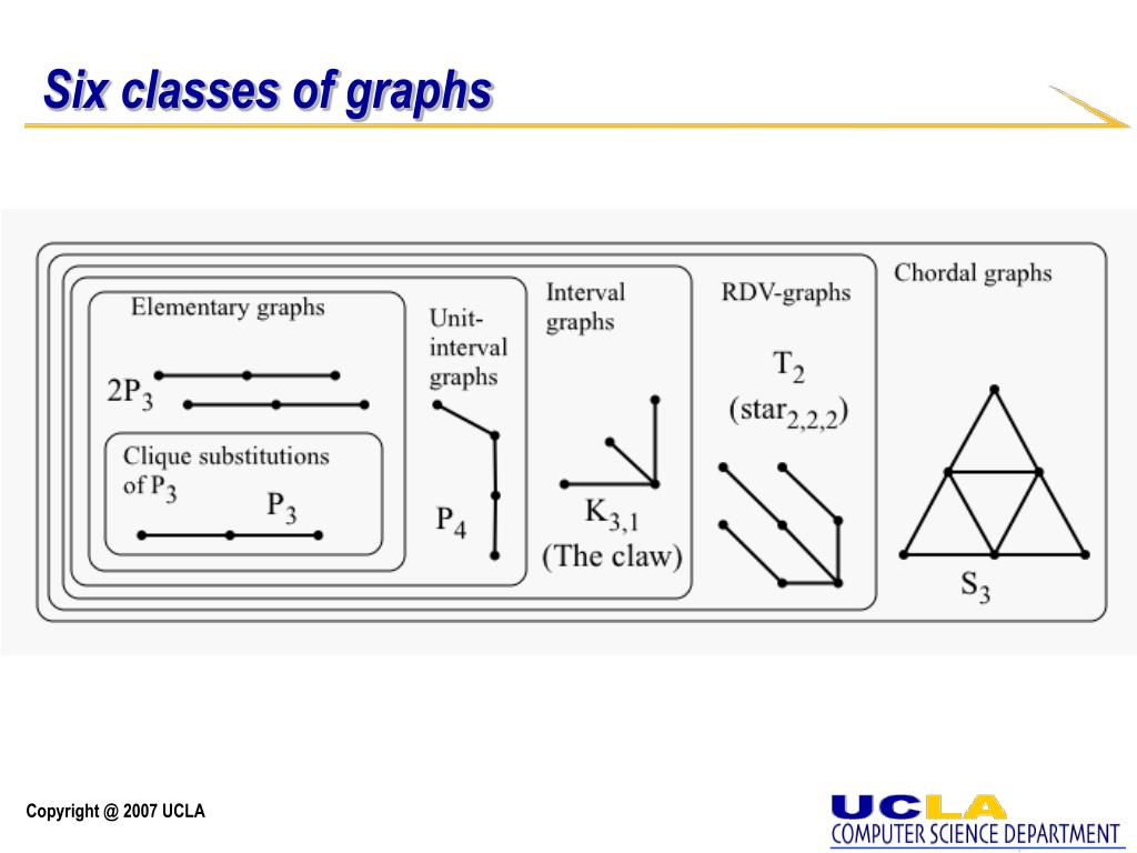 Six classes of graphs