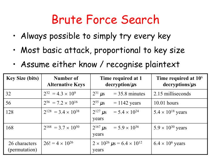 Brute Force Search