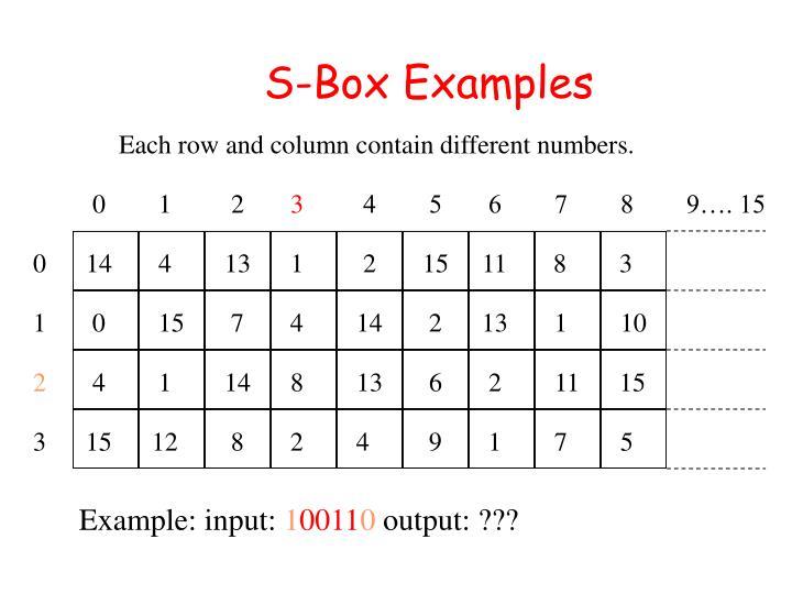 S-Box Examples