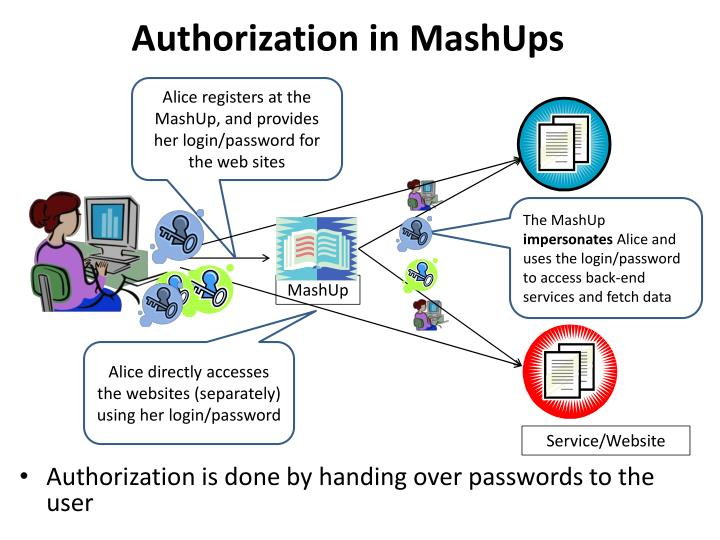 Authorization in