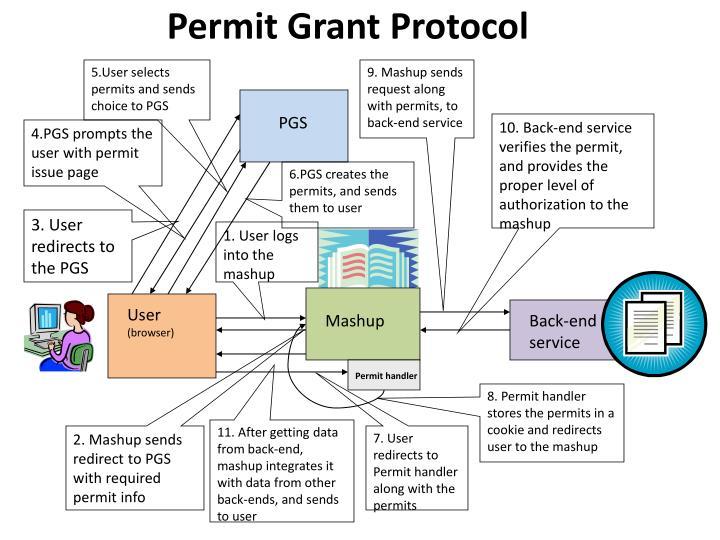 Permit Grant Protocol