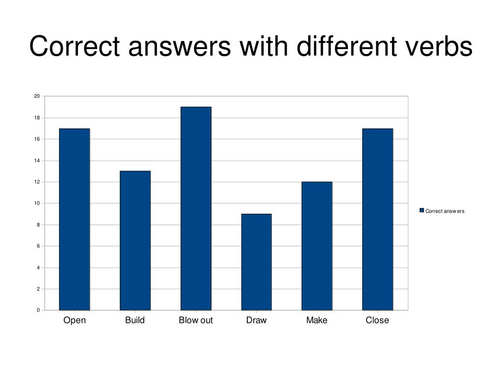 Correct answers with different verbs