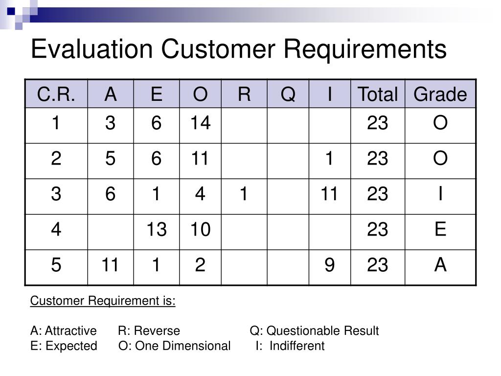 Evaluation Customer Requirements