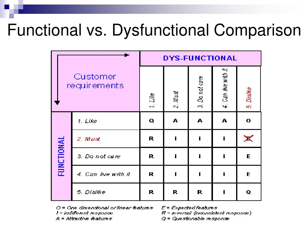 Functional vs. Dysfunctional Comparison