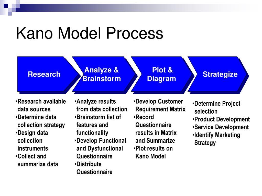 Kano Model Process