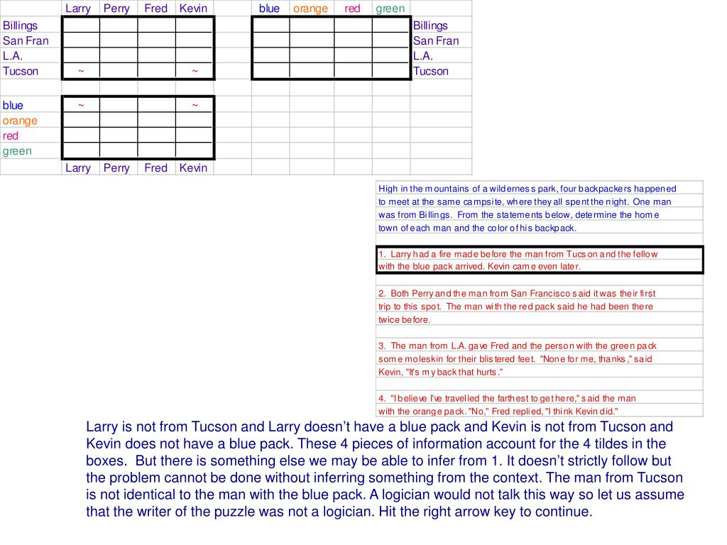 Larry is not from Tucson and Larry doesn't have a blue pack and Kevin is not from Tucson and Kevin does not have a blue pack. These 4 pieces of information account for the 4 tildes in the boxes.  But there is something else we may be able to infer from 1. It doesn't strictly follow but the problem cannot be done without inferring something from the context. The man from Tucson is not identical to the man with the blue pack. A logician would not talk this way so let us assume that the writer of the puzzle was not a logician. Hit the right arrow key to continue.