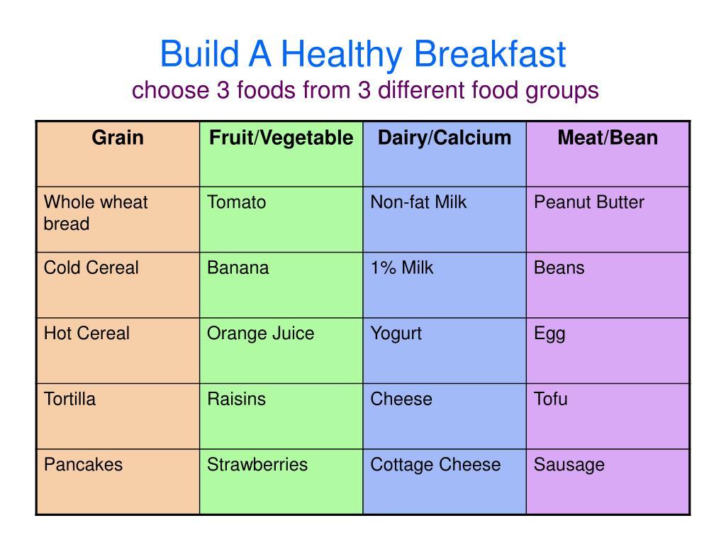 Build A Healthy Breakfast
