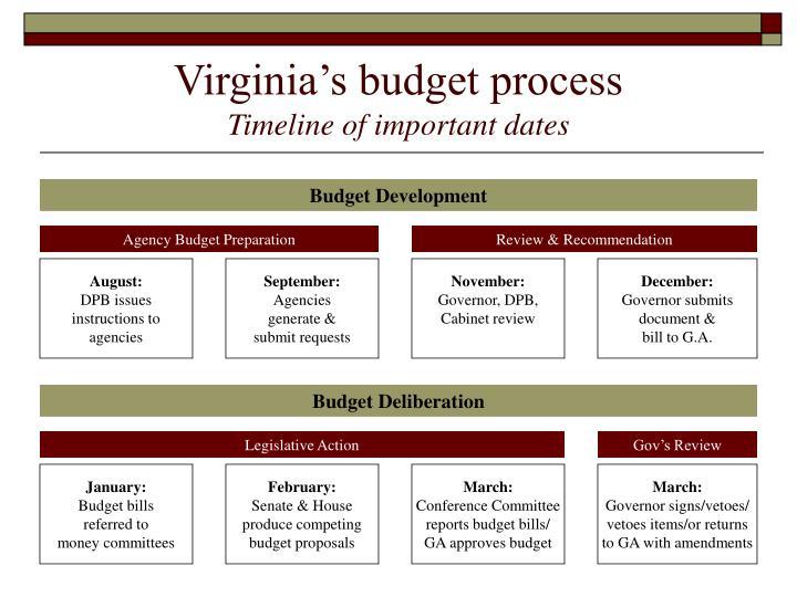 Virginia's budget process