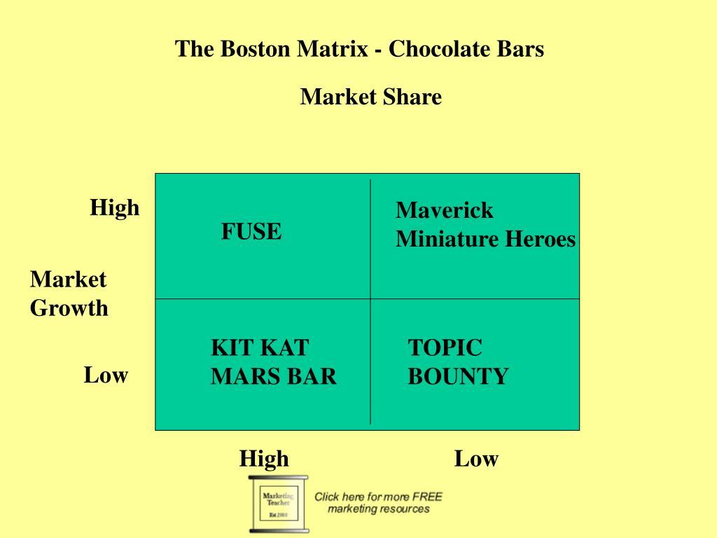The Boston Matrix - Chocolate Bars
