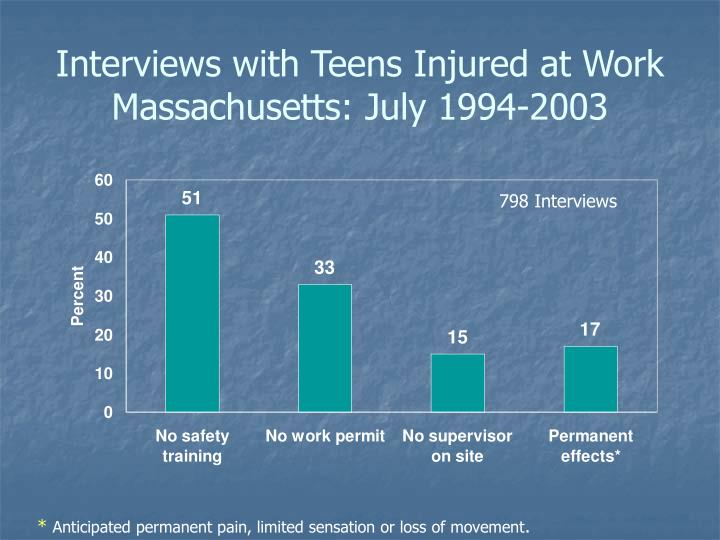Interviews with Teens Injured at Work