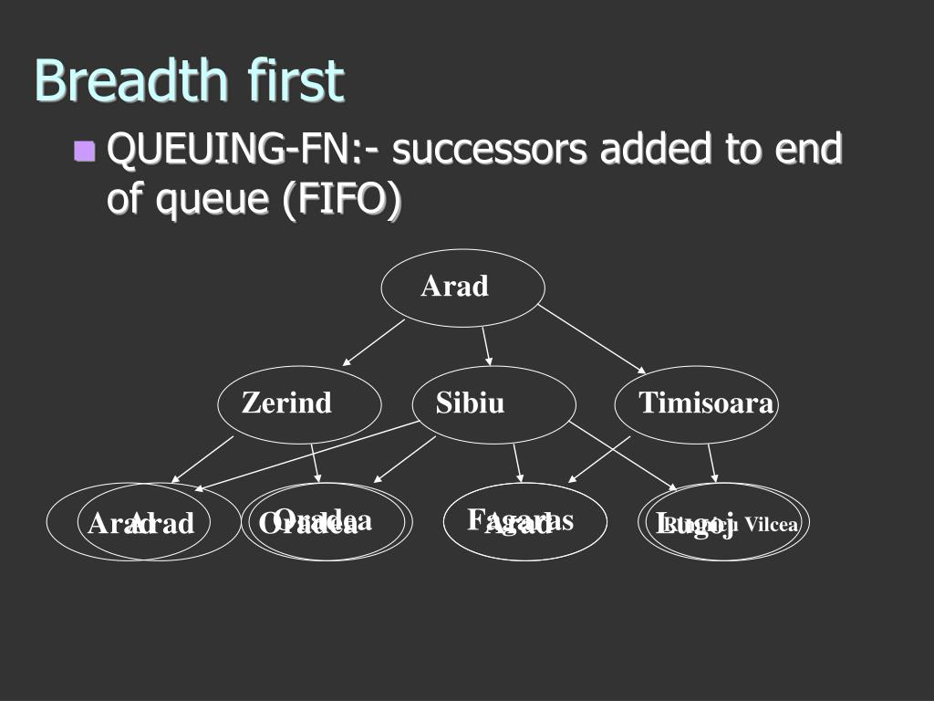 QUEUING-FN:- successors added to end of queue (FIFO)