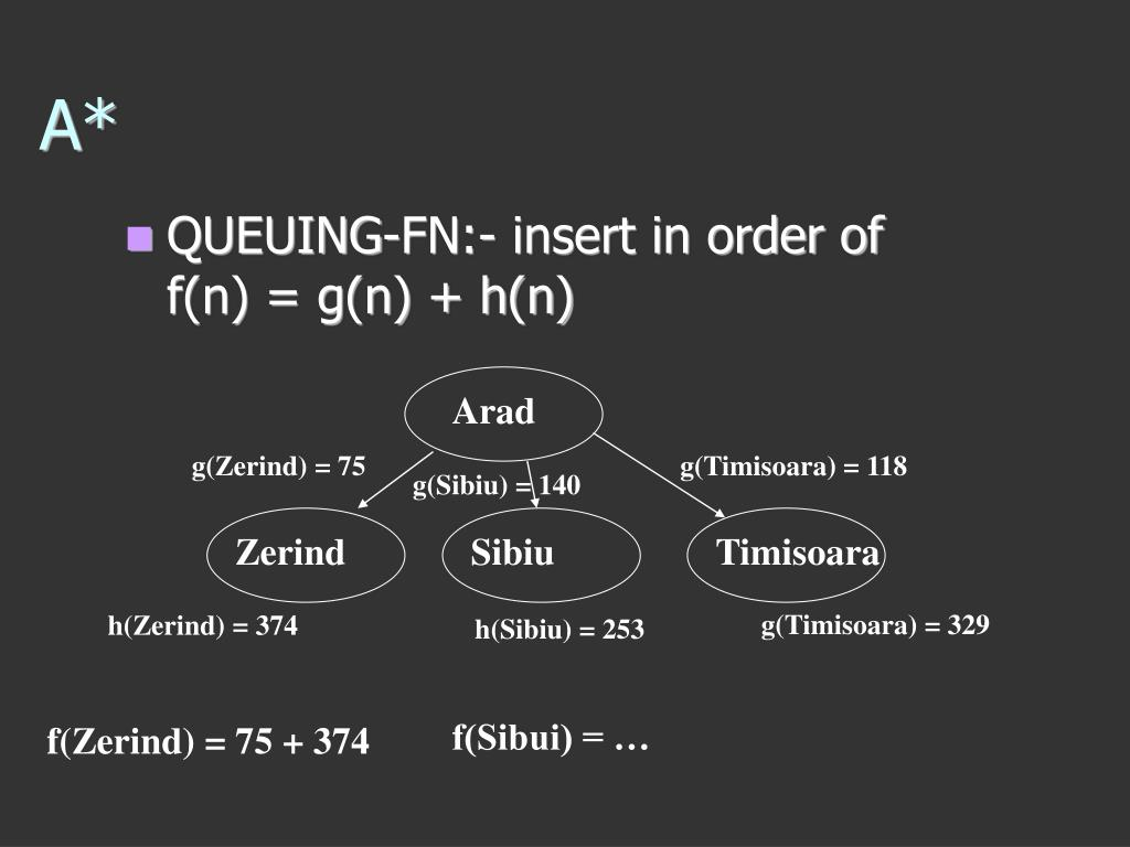 QUEUING-FN:- insert in order of f(n) = g(n) + h(n)