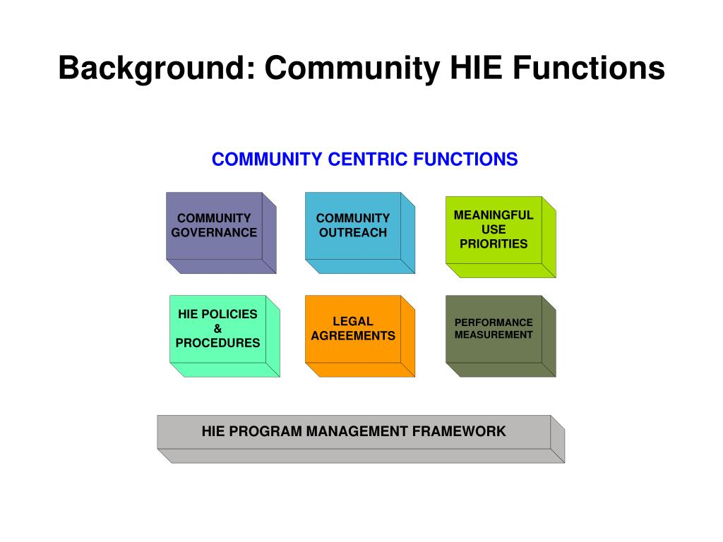Background: Community HIE Functions