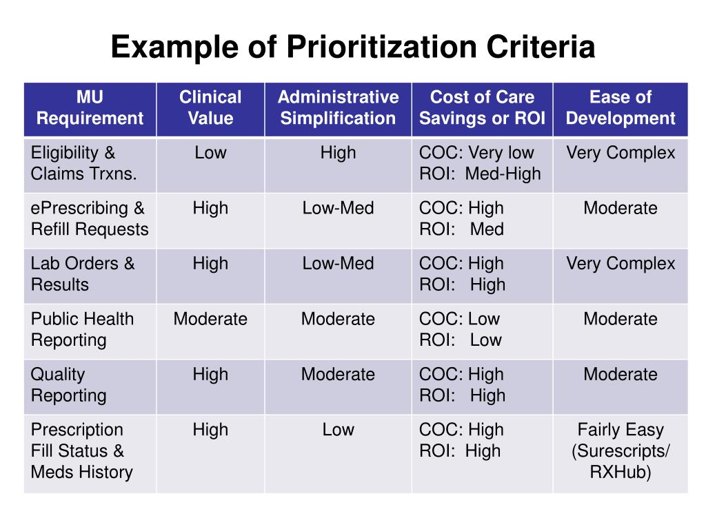 Example of Prioritization Criteria