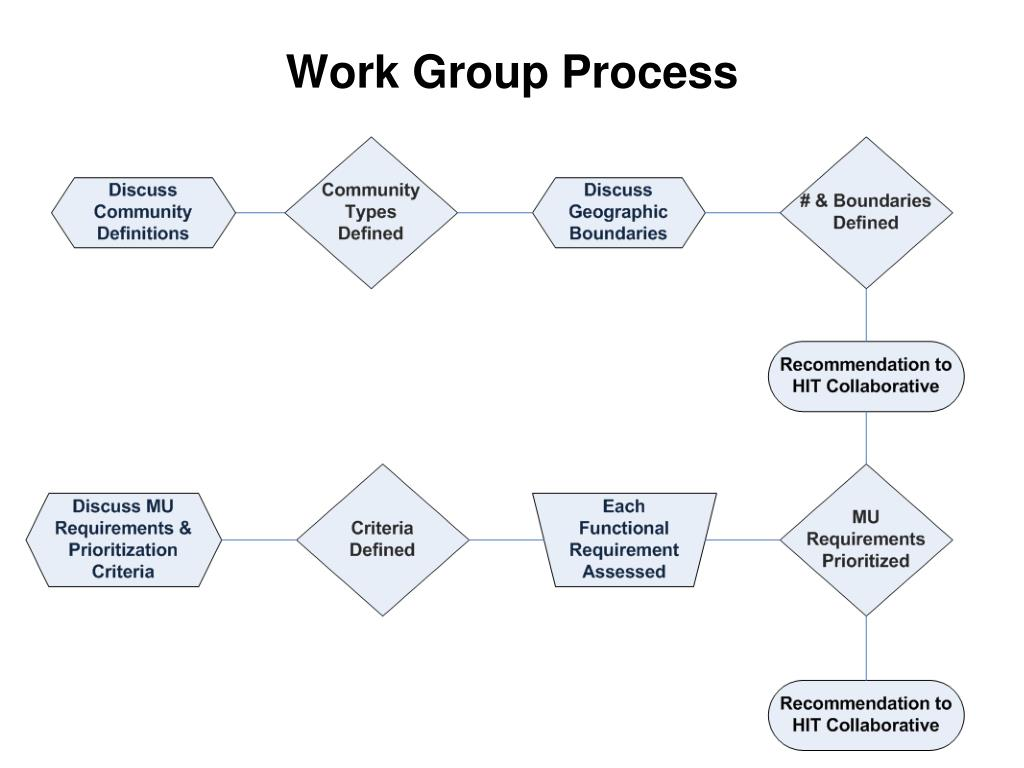Work Group Process