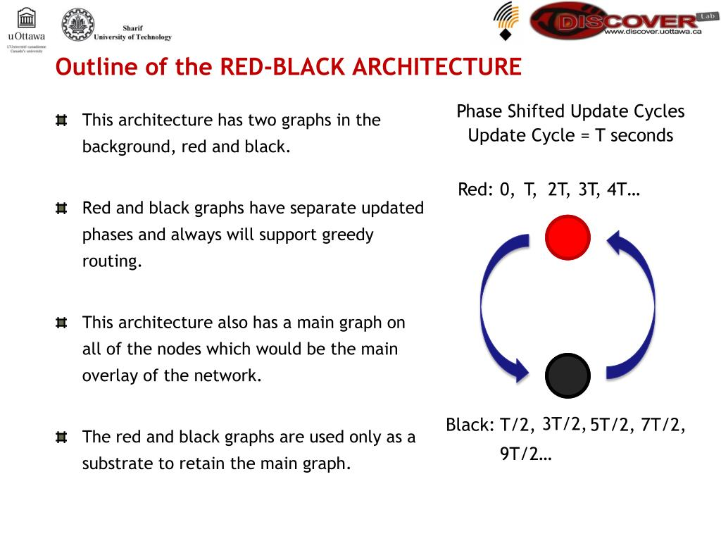 Outline of the RED-BLACK ARCHITECTURE