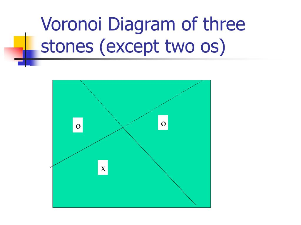 Voronoi Diagram of three stones (except two os)