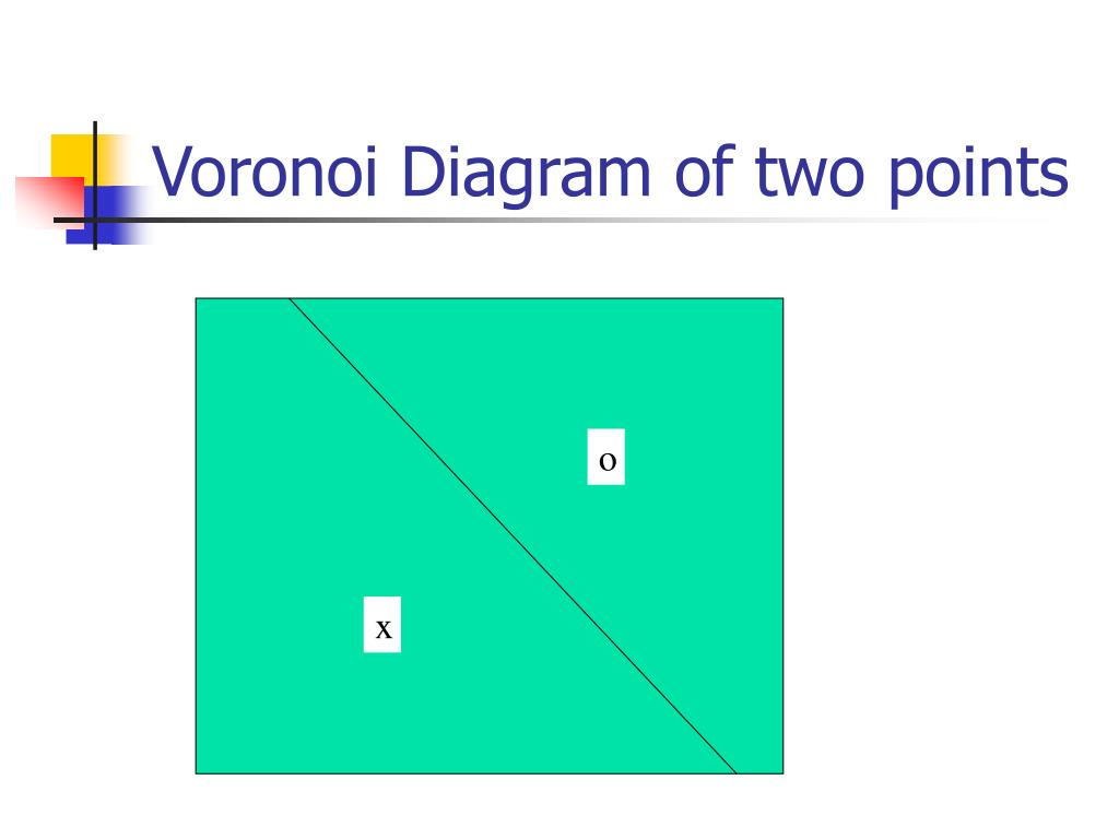 Voronoi Diagram of two points