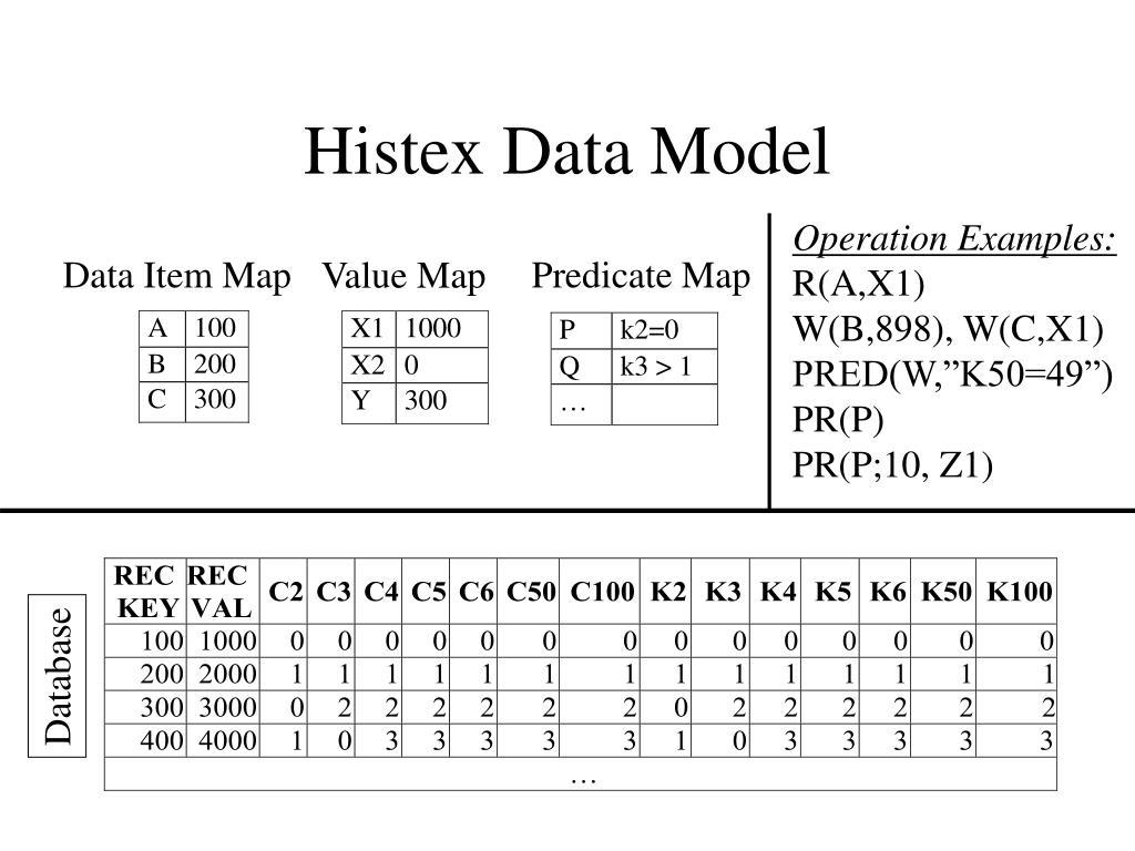 Histex Data Model