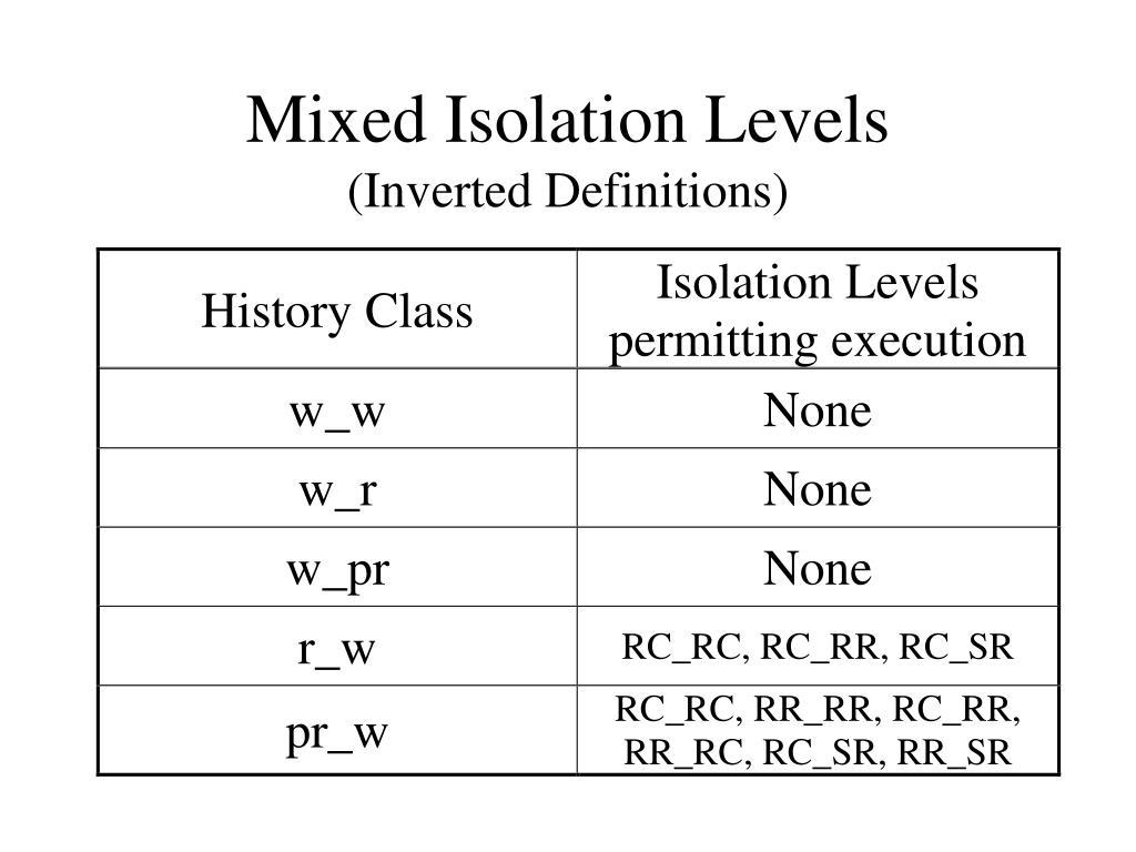 Mixed Isolation Levels