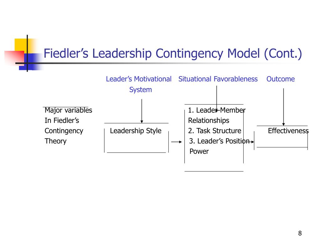 fiedlers contingency model: organizational model essay Free essay: the fiedler model fiedler's contingency theory shows the relationship between the leader's orientation or style and group performance under.