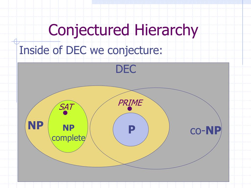 Conjectured Hierarchy