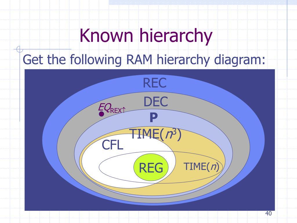 Known hierarchy