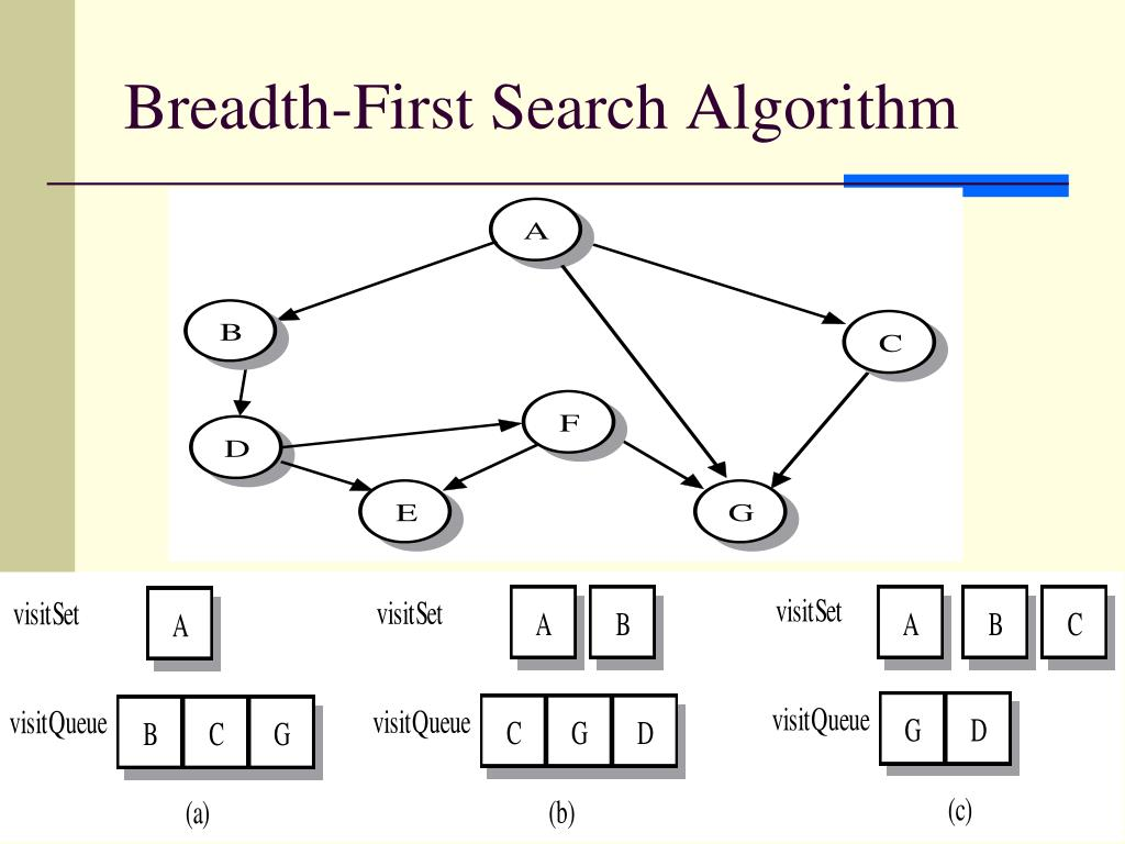 Breadth-First Search Algorithm
